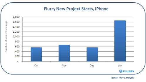 iPhone_NewProjectStarts