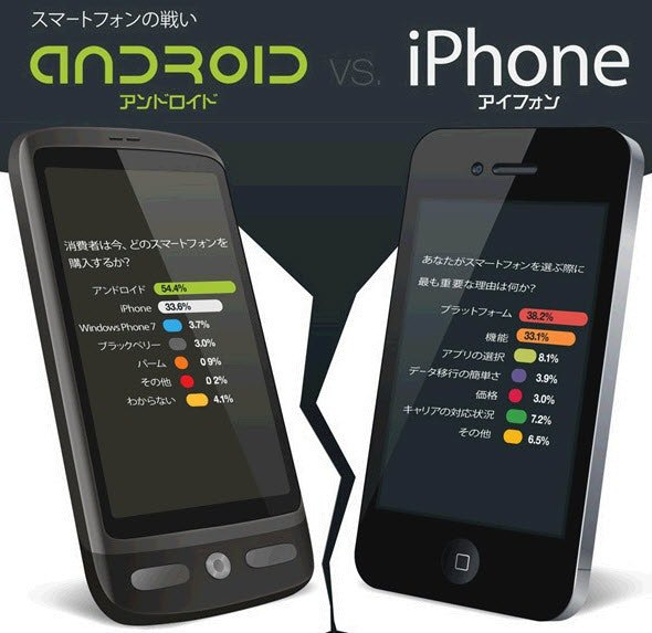 infographics ios and android