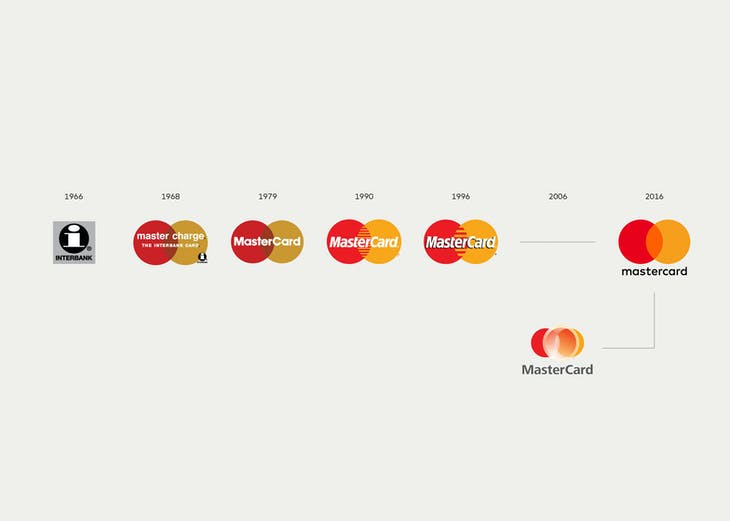 mastercard-logo-evolution