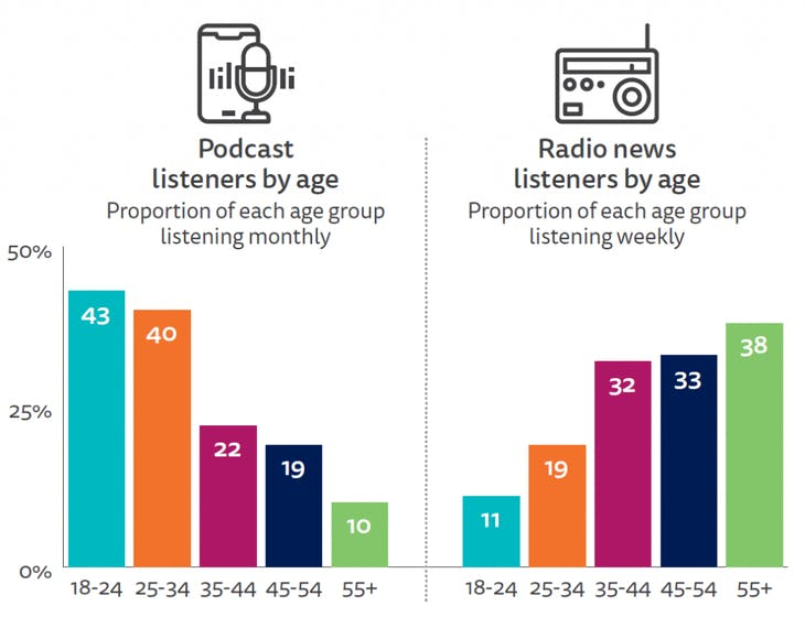 ES19-Listeners-By-Age-1024x785