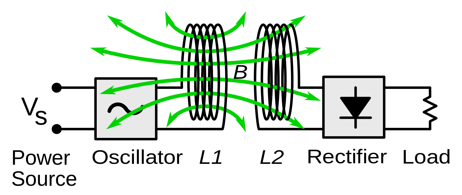 1600px-Wireless_power_system_-_inductive